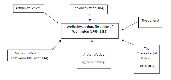 diagram of different Wellingtons