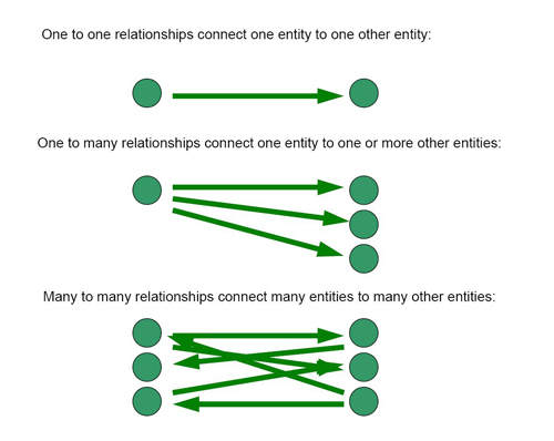 4 different types relationships purpose each